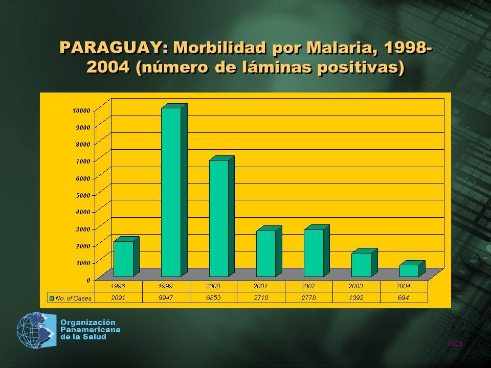 2005 Organización Panamericana de la Salud PARAGUAY: Morbilidad por Malaria, 1998- 2004 (número de láminas positivas)