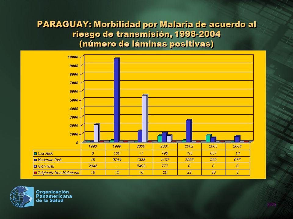 2005 Organización Panamericana de la Salud PARAGUAY: Morbilidad por Malaria de acuerdo al riesgo de transmisión, 1998-2004 (número de láminas positiva