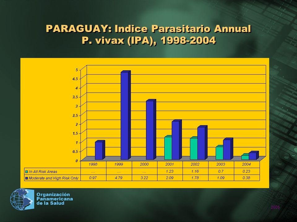 2005 Organización Panamericana de la Salud PARAGUAY: Indice Parasitario Annual P. vivax (IPA), 1998-2004