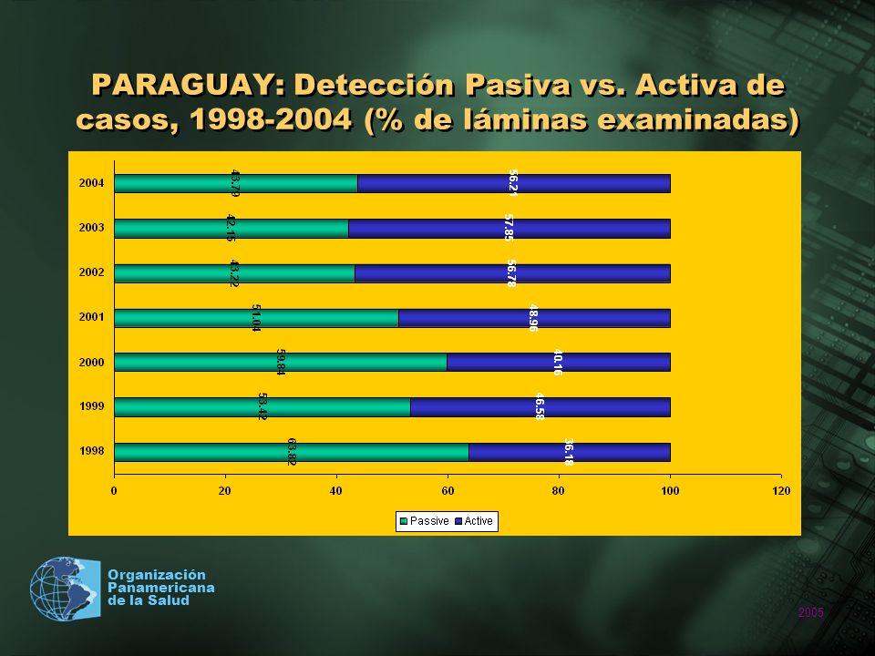2005 Organización Panamericana de la Salud PARAGUAY: Detección Pasiva vs. Activa de casos, 1998-2004 (% de láminas examinadas)