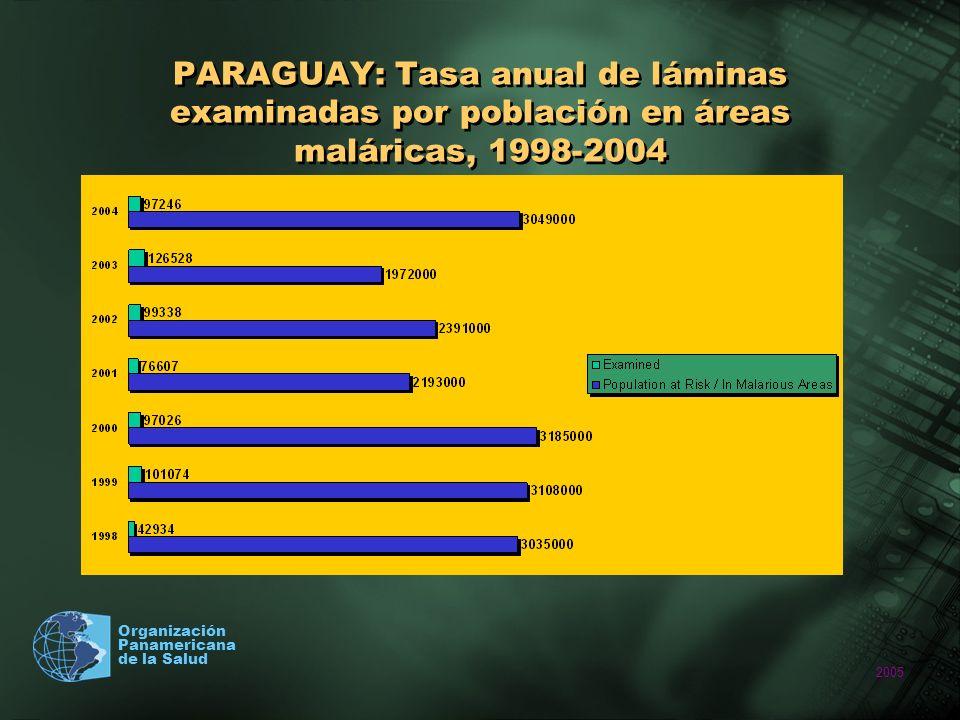 2005 Organización Panamericana de la Salud PARAGUAY: Tasa anual de láminas examinadas por población en áreas maláricas, 1998-2004