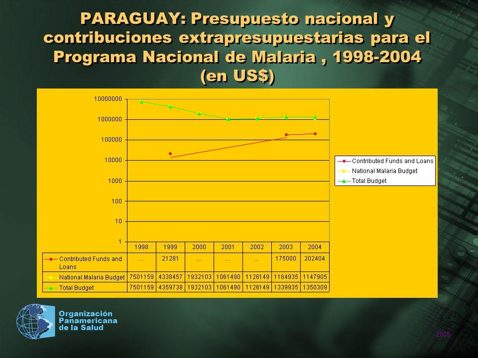 2005 Organización Panamericana de la Salud PARAGUAY: Presupuesto nacional y contribuciones extrapresupuestarias para el Programa Nacional de Malaria,