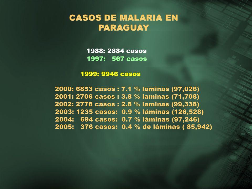 CASOS DE MALARIA EN PARAGUAY 1988: 2884 casos 1997: 567 casos 1999: 9946 casos 2000: 6853 casos : 7.1 % laminas (97,026) 2001: 2706 casos : 3.8 % lami
