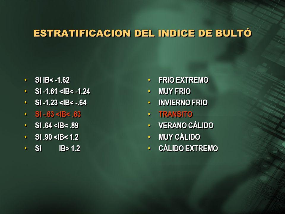 ESTRATIFICACION DEL INDICE DE BULTÓ SI IB< -1.62 SI -1.61 <IB< -1.24 SI -1.23 <IB< -.64 SI -.63 <IB<.63 SI.64 <IB<.89 SI.90 <IB< 1.2 SI IB> 1.2 SI IB<