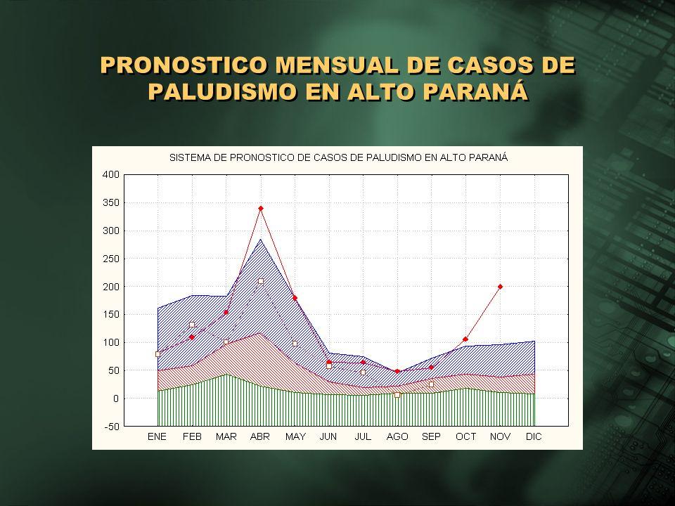 PRONOSTICO MENSUAL DE CASOS DE PALUDISMO EN ALTO PARANÁ