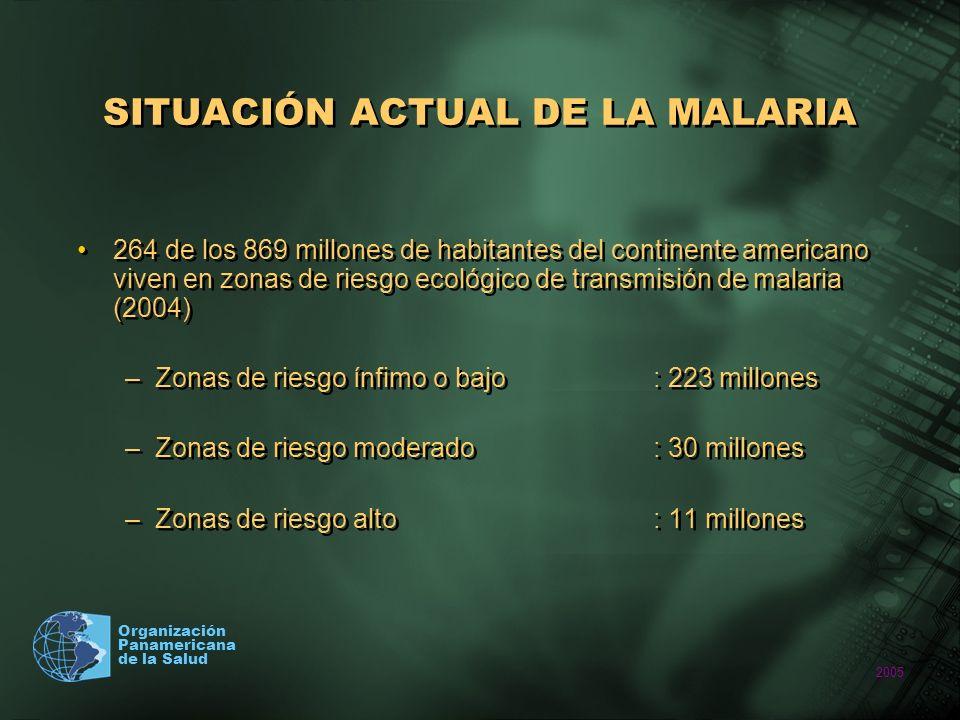 2005 Organización Panamericana de la Salud SITUACIÓN ACTUAL DE LA MALARIA 264 de los 869 millones de habitantes del continente americano viven en zona