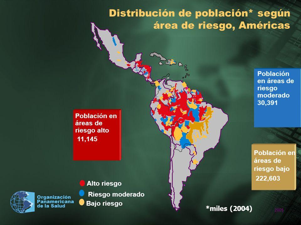 2005 Organización Panamericana de la Salud CASOS DE MALARIA NOTIFICADOS (1998-2004) Morbilidad (2004): 882,360 casos –74% debido a P.