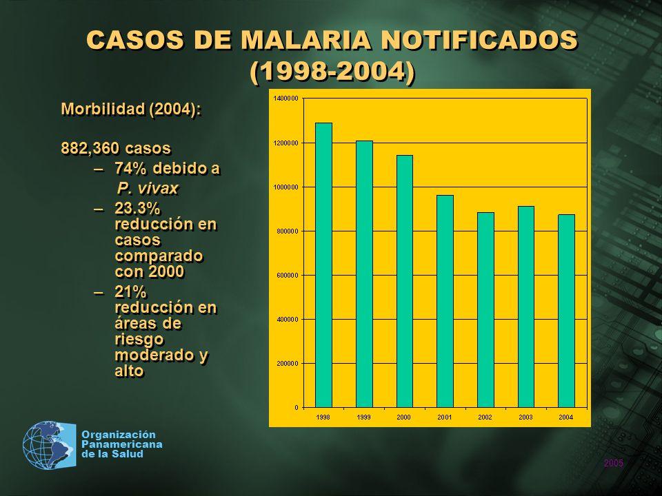 2005 Organización Panamericana de la Salud CASOS DE MALARIA NOTIFICADOS (1998-2004) Morbilidad (2004): 882,360 casos –74% debido a P. vivax –23.3% red