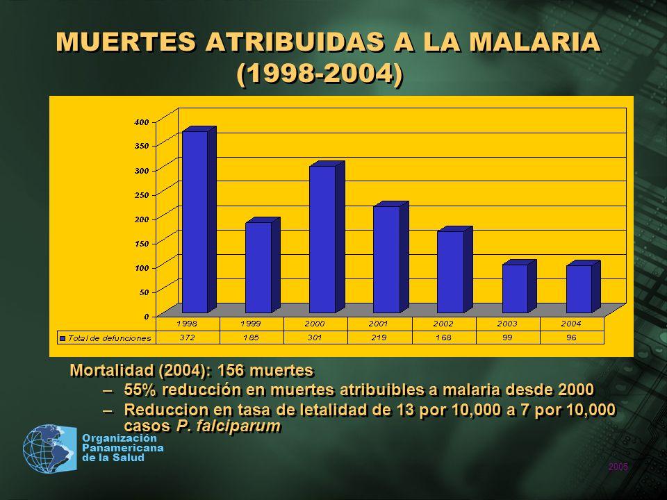 2005 Organización Panamericana de la Salud MUERTES ATRIBUIDAS A LA MALARIA (1998-2004) Mortalidad (2004): 156 muertes –55% reducción en muertes atribu