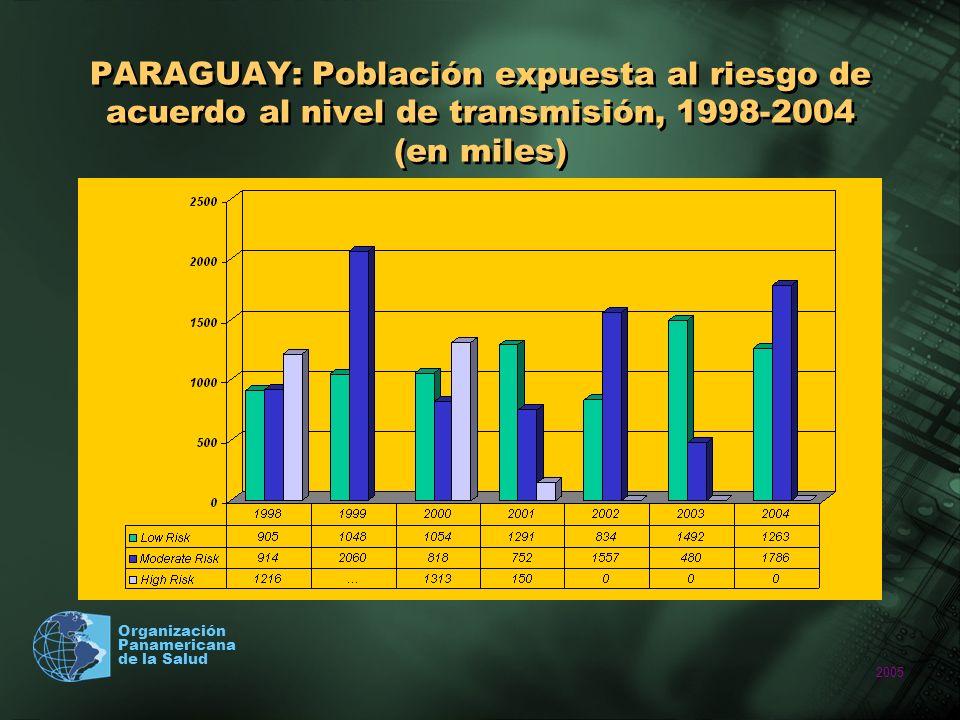 2005 Organización Panamericana de la Salud PARAGUAY: Población expuesta al riesgo de acuerdo al nivel de transmisión, 1998-2004 (en miles)