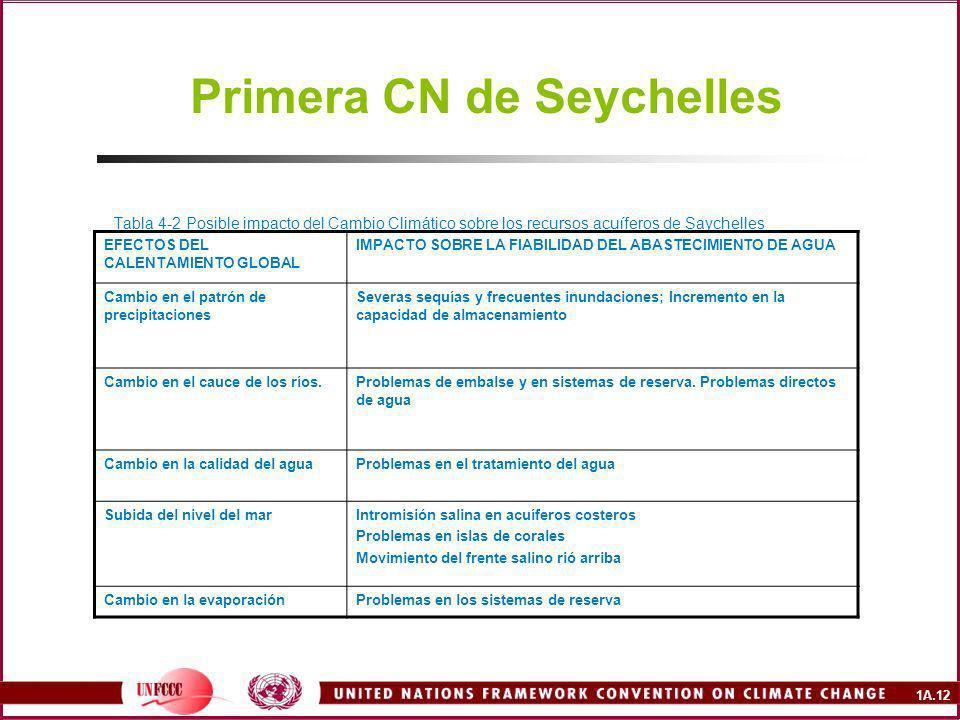 1A.12 Primera CN de Seychelles Tabla 4-2 Posible impacto del Cambio Climático sobre los recursos acuíferos de Saychelles EFECTOS DEL CALENTAMIENTO GLOBAL IMPACTO SOBRE LA FIABILIDAD DEL ABASTECIMIENTO DE AGUA Cambio en el patrón de precipitaciones Severas sequías y frecuentes inundaciones; Incremento en la capacidad de almacenamiento Cambio en el cauce de los ríos.Problemas de embalse y en sistemas de reserva.