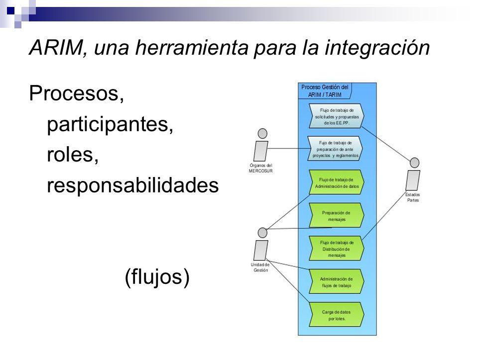 ARIM, una herramienta para la integración Procesos, participantes, roles, responsabilidades (flujos)