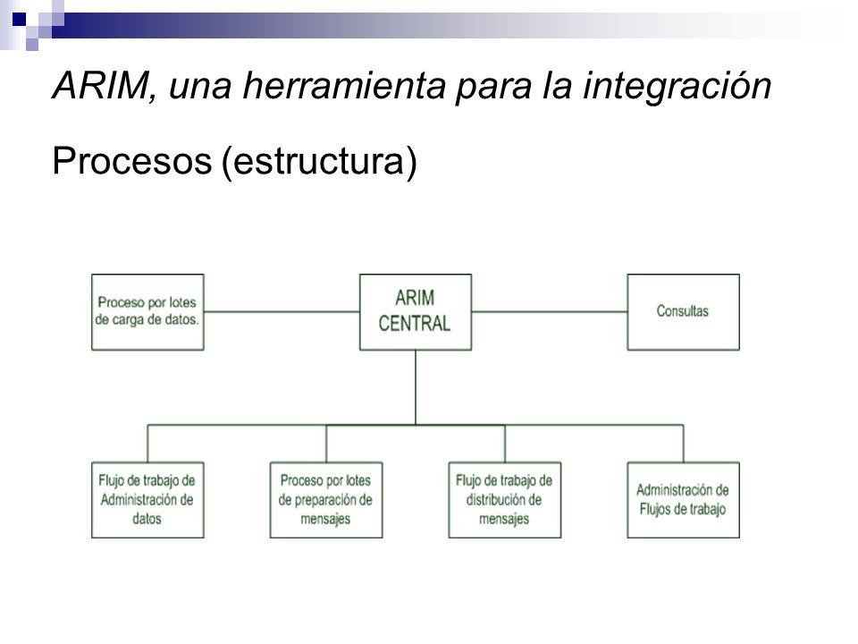 ARIM, una herramienta para la integración Procesos (estructura)