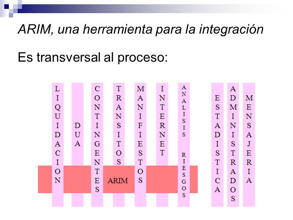 ARIM, una herramienta para la integración Es transversal al proceso: