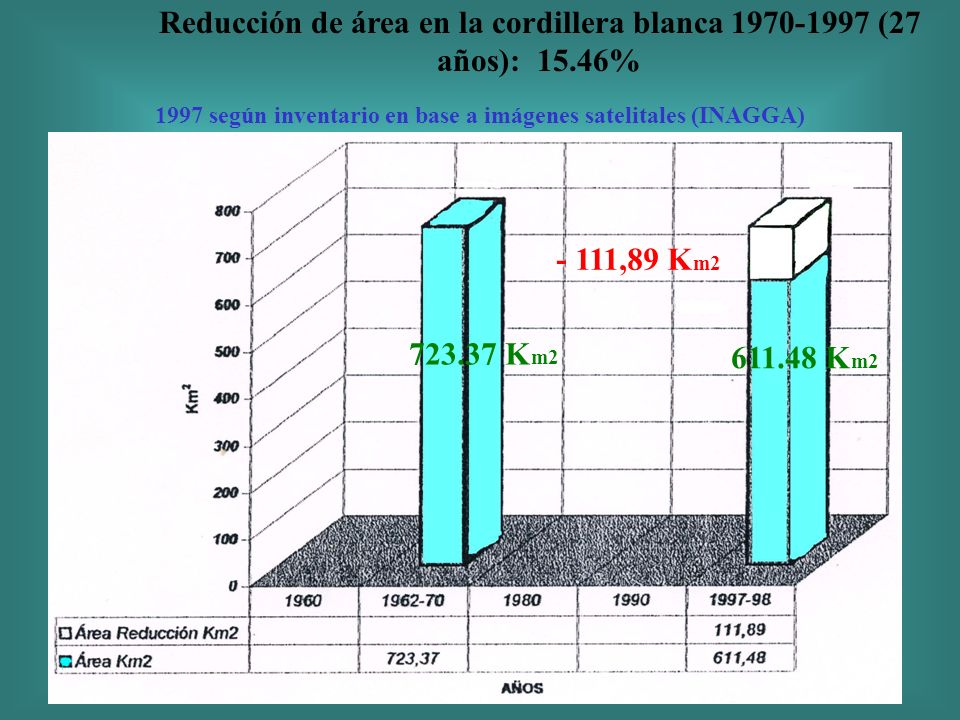 Reducción de área en la cordillera blanca 1970-1997 (27 años): 15.46% - 111,89 K m2 723.37 K m2 611.48 K m2 1997 según inventario en base a imágenes s