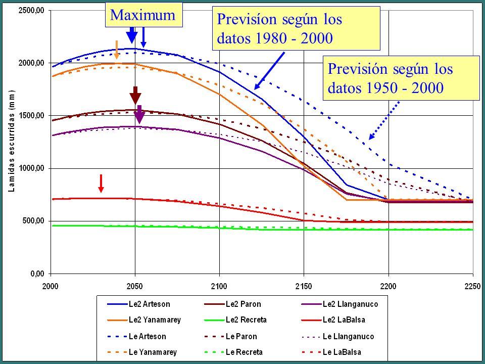 Pucajirca, 6050 m Previsión según los datos 1950 - 2000 Previsíon según los datos 1980 - 2000 Maximum