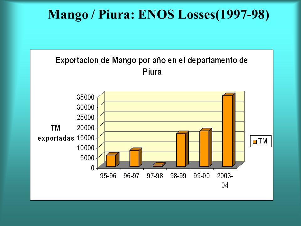 Mango / Piura: ENOS Losses(1997-98)