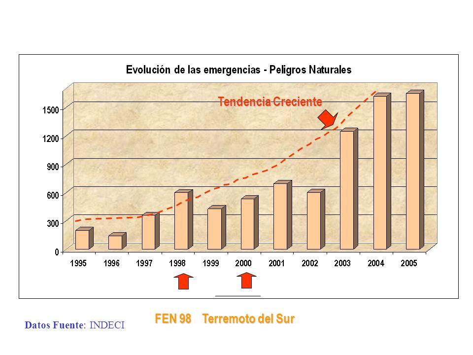 Datos Fuente: INDECI Tendencia Creciente FEN 98 Terremoto del Sur