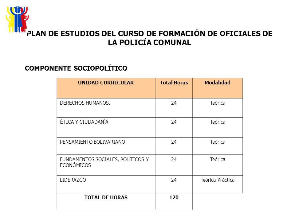 PLAN DE ESTUDIOS DEL CURSO DE FORMACIÓN DE OFICIALES DE LA POLICÍA COMUNAL COMPONENTE SOCIOPOLÍTICO UNIDAD CURRICULARTotal HorasModalidad DERECHOS HUM