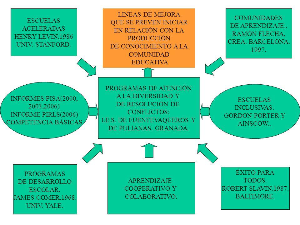 ESCUELAS ACELERADAS HENRY LEVIN.1986 UNIV. STANFORD. COMUNIDADES DE APRENDIZAJE.. RAMÓN FLECHA, CREA. BARCELONA. 1997. PROGRAMAS DE ATENCIÓN A LA DIVE