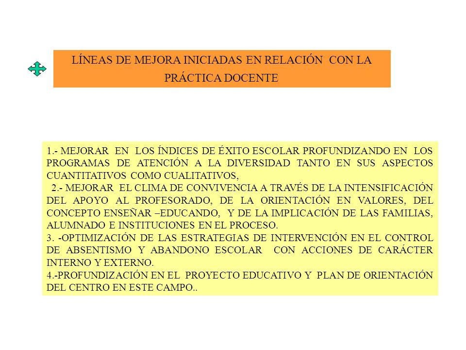 LÍNEAS DE MEJORA INICIADAS EN RELACIÓN CON LA PRÁCTICA DOCENTE 1.- MEJORAR EN LOS ÍNDICES DE ÉXITO ESCOLAR PROFUNDIZANDO EN LOS PROGRAMAS DE ATENCIÓN