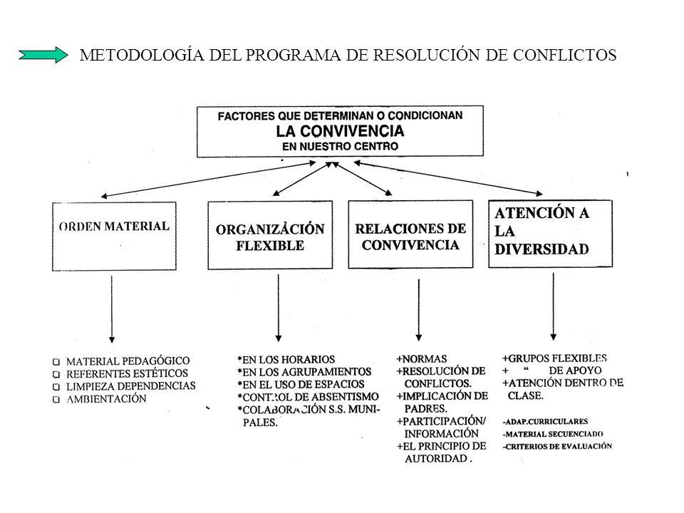 METODOLOGÍA DEL PROGRAMA DE RESOLUCIÓN DE CONFLICTOS