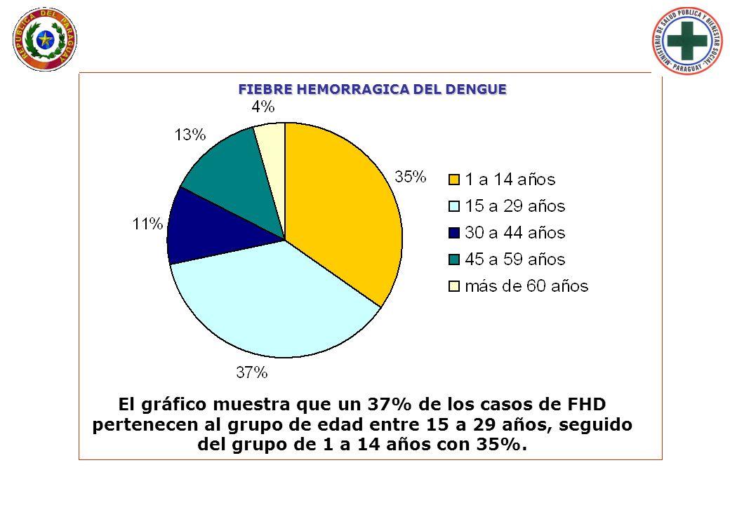 Lunes 29 de Enero de 2007 - 09:33 hs. FIEBRE HEMORRAGICA DEL DENGUE El gráfico muestra que un 37% de los casos de FHD pertenecen al grupo de edad entr