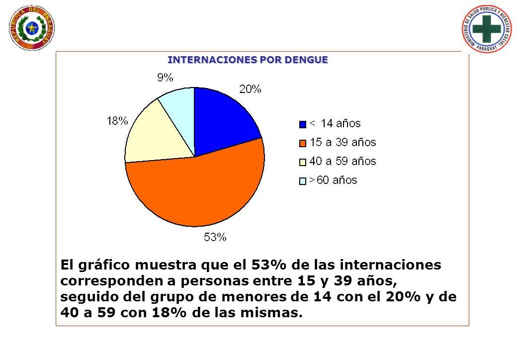 Lunes 29 de Enero de 2007 - 09:33 hs. INTERNACIONES POR DENGUE El gráfico muestra que el 53% de las internaciones corresponden a personas entre 15 y 3