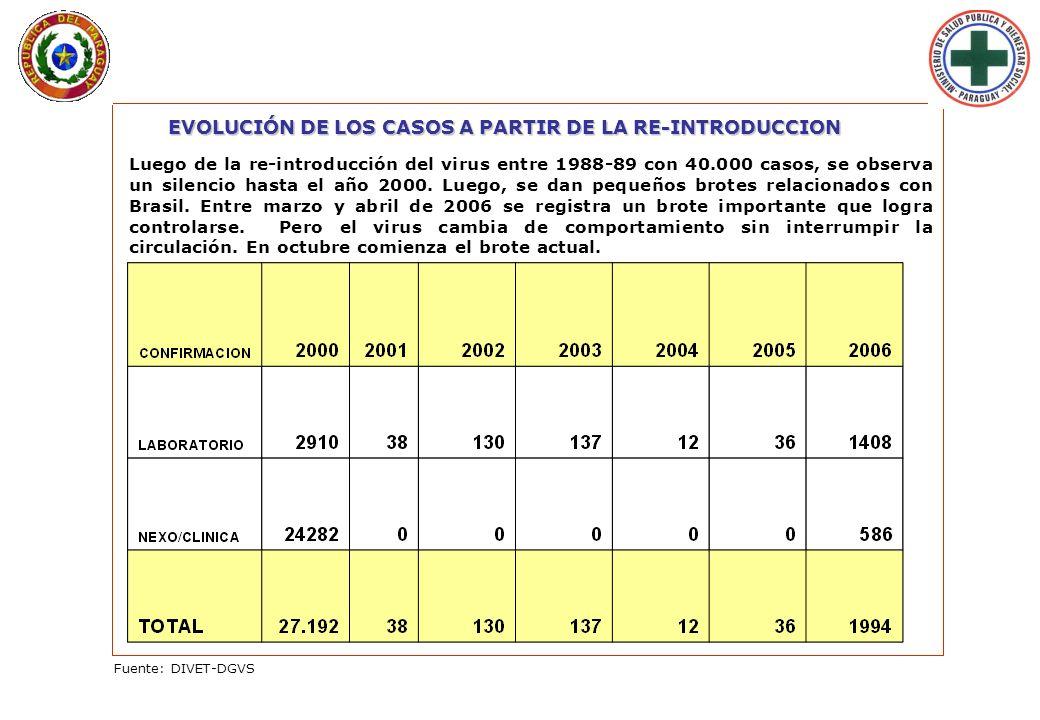 Lunes 29 de Enero de 2007 - 09:33 hs. EVOLUCIÓN DE LOS CASOS A PARTIR DE LA RE-INTRODUCCION Luego de la re-introducción del virus entre 1988-89 con 40