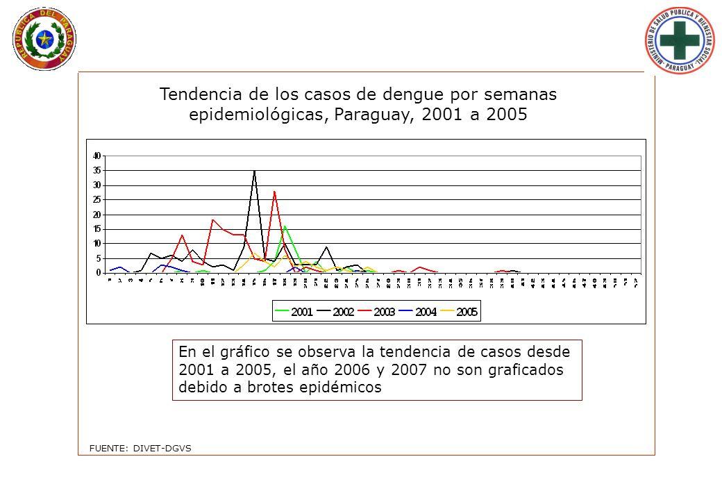 Lunes 29 de Enero de 2007 - 09:33 hs. Tendencia de los casos de dengue por semanas epidemiológicas, Paraguay, 2001 a 2005 En el gráfico se observa la