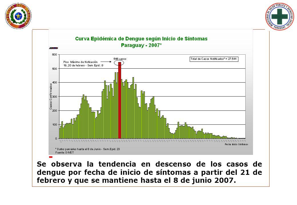 Lunes 29 de Enero de 2007 - 09:33 hs. Se observa la tendencia en descenso de los casos de dengue por fecha de inicio de síntomas a partir del 21 de fe