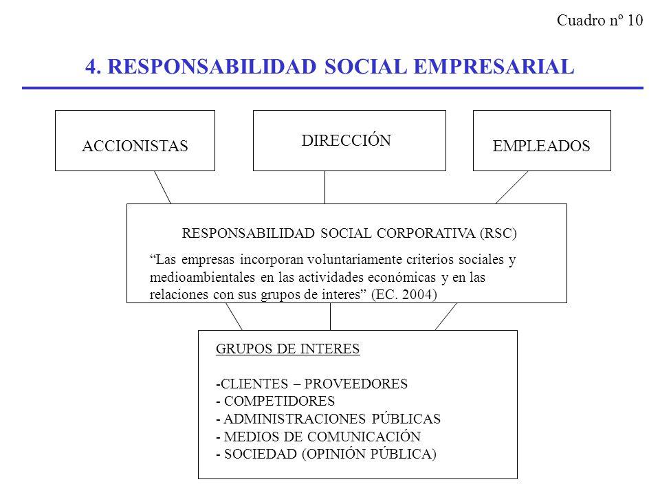4. RESPONSABILIDAD SOCIAL EMPRESARIAL ACCIONISTAS DIRECCIÓN EMPLEADOS RESPONSABILIDAD SOCIAL CORPORATIVA (RSC) Las empresas incorporan voluntariamente