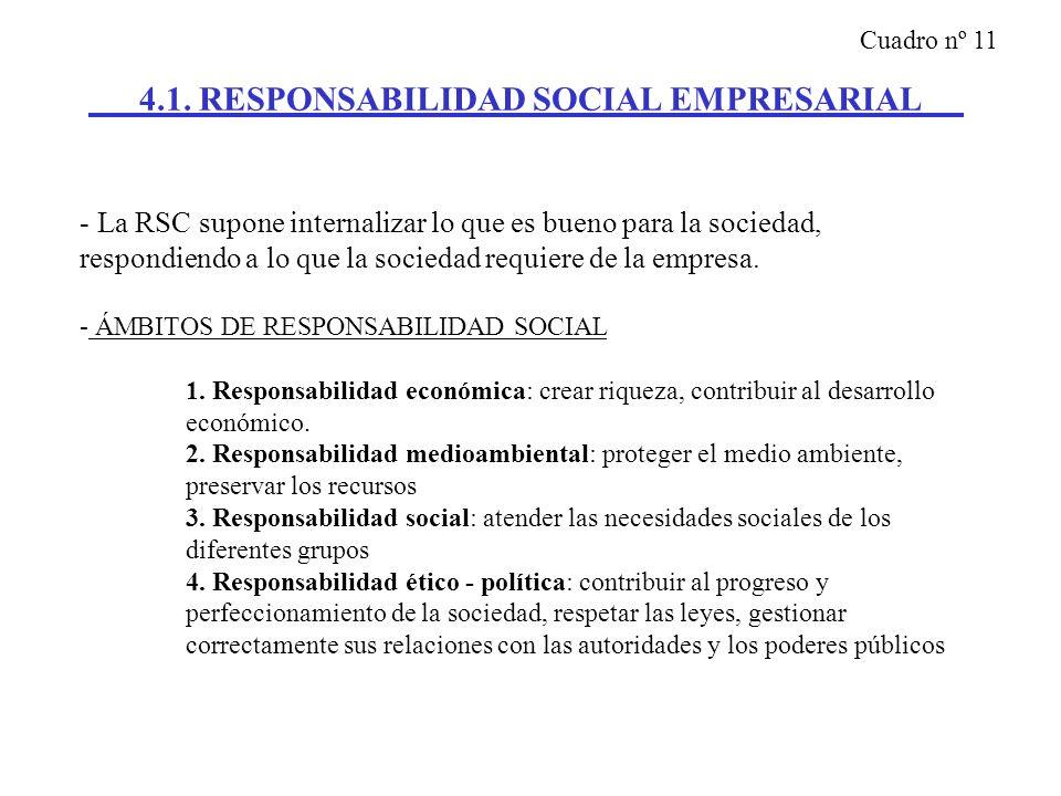 4.1. RESPONSABILIDAD SOCIAL EMPRESARIAL - La RSC supone internalizar lo que es bueno para la sociedad, respondiendo a lo que la sociedad requiere de l