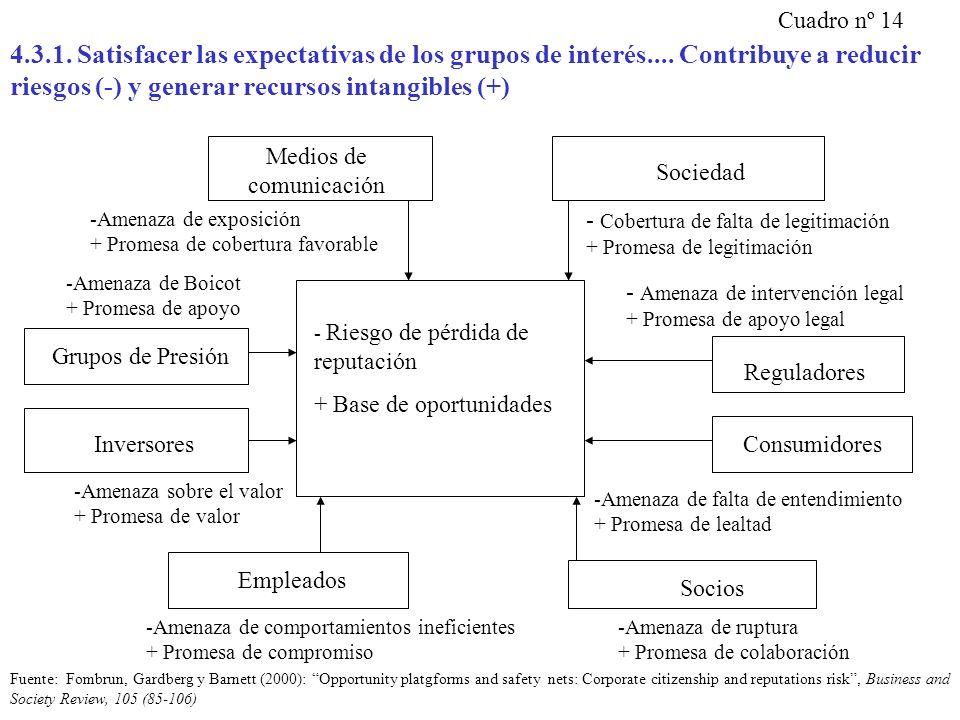 4.3.1. Satisfacer las expectativas de los grupos de interés.... Contribuye a reducir riesgos (-) y generar recursos intangibles (+) Cuadro nº 14 - Rie