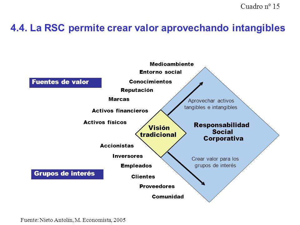 4.4. La RSC permite crear valor aprovechando intangibles Análisis Tradicional Responsabilidad Social Corporativa Aprovechar activos tangibles e intang