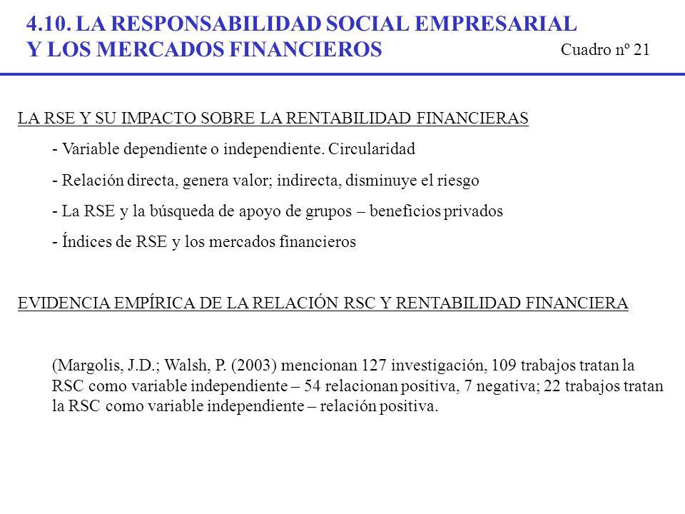 4.10. LA RESPONSABILIDAD SOCIAL EMPRESARIAL Y LOS MERCADOS FINANCIEROS LA RSE Y SU IMPACTO SOBRE LA RENTABILIDAD FINANCIERAS - Variable dependiente o