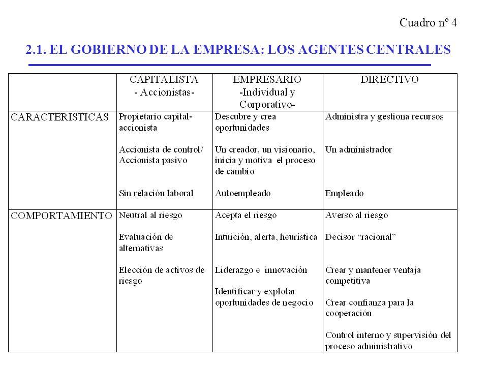 2.1. EL GOBIERNO DE LA EMPRESA: LOS AGENTES CENTRALES Cuadro nº 4