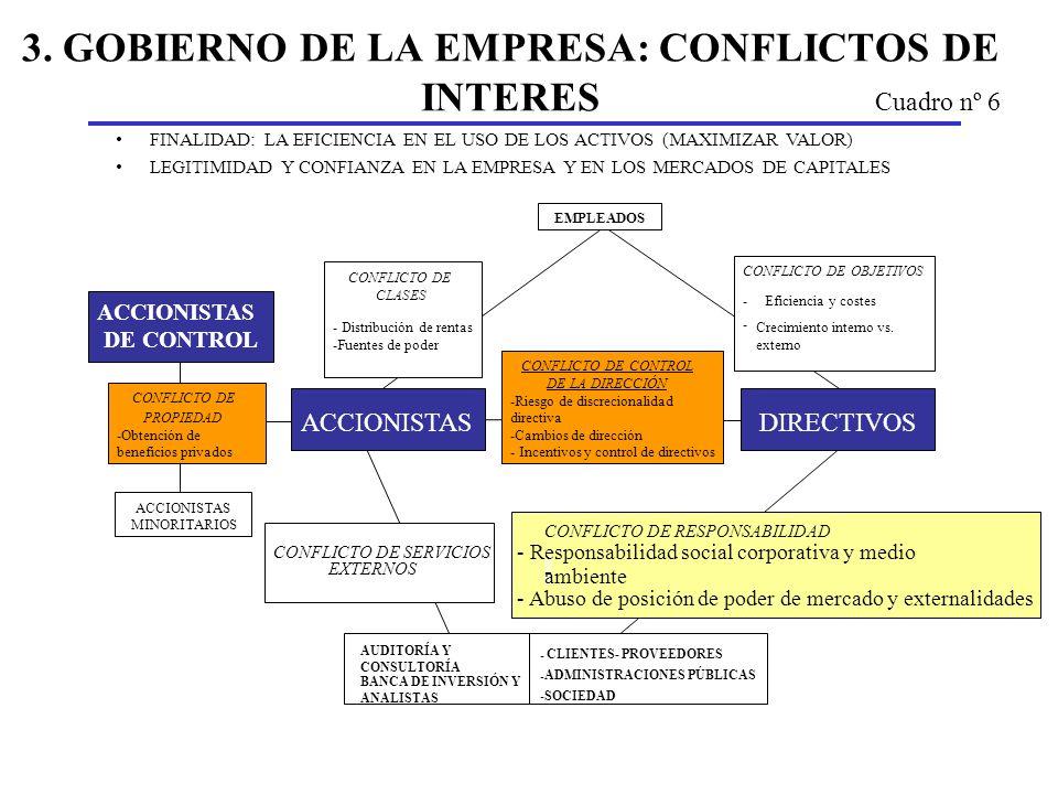 3. GOBIERNO DE LA EMPRESA: CONFLICTOS DE INTERES FINALIDAD: LA EFICIENCIA EN EL USO DE LOS ACTIVOS (MAXIMIZAR VALOR) LEGITIMIDAD Y CONFIANZA EN LA EMP