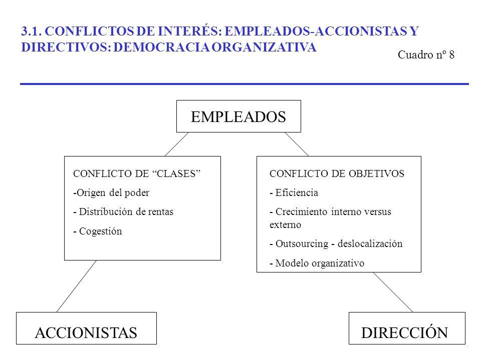 3.1. CONFLICTOS DE INTERÉS: EMPLEADOS-ACCIONISTAS Y DIRECTIVOS: DEMOCRACIA ORGANIZATIVA CONFLICTO DE OBJETIVOS - Eficiencia - Crecimiento interno vers