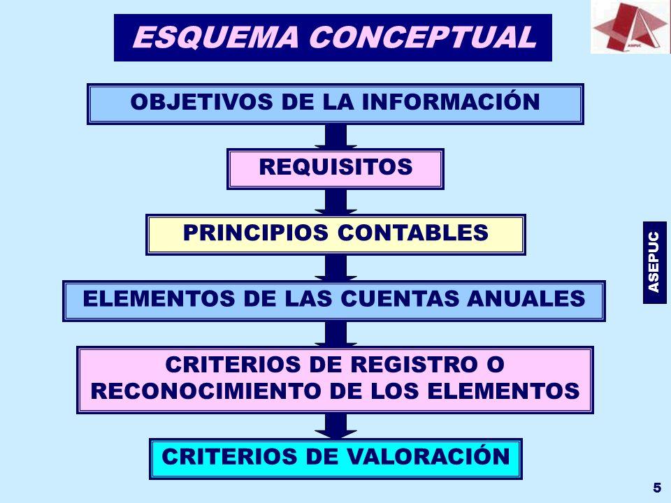 ASEPUC 5 ESQUEMA CONCEPTUAL OBJETIVOS DE LA INFORMACIÓN REQUISITOS PRINCIPIOS CONTABLES ELEMENTOS DE LAS CUENTAS ANUALES CRITERIOS DE REGISTRO O RECON