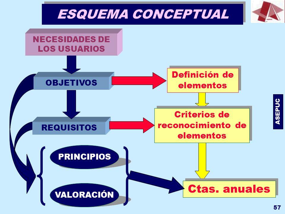 ASEPUC 57 OBJETIVOS Definición de elementos Criterios de reconocimiento de elementos NECESIDADES DE LOS USUARIOS Ctas. anuales ESQUEMA CONCEPTUAL PRIN