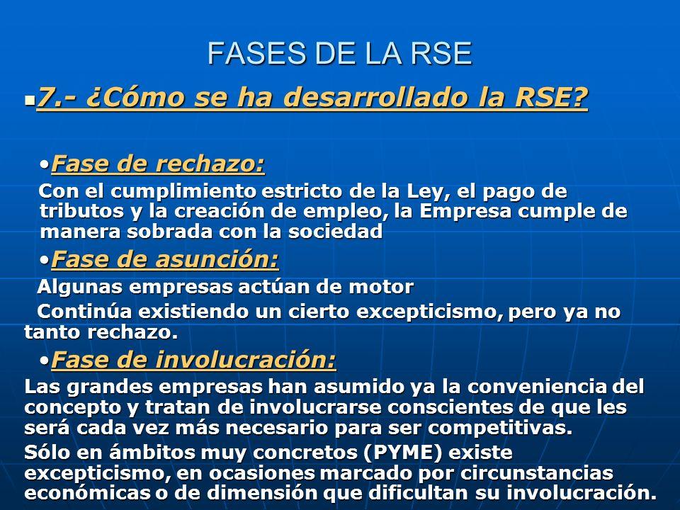 FASES DE LA RSE 7.- ¿Cómo se ha desarrollado la RSE? 7.- ¿Cómo se ha desarrollado la RSE? Fase de rechazo:Fase de rechazo: Con el cumplimiento estrict
