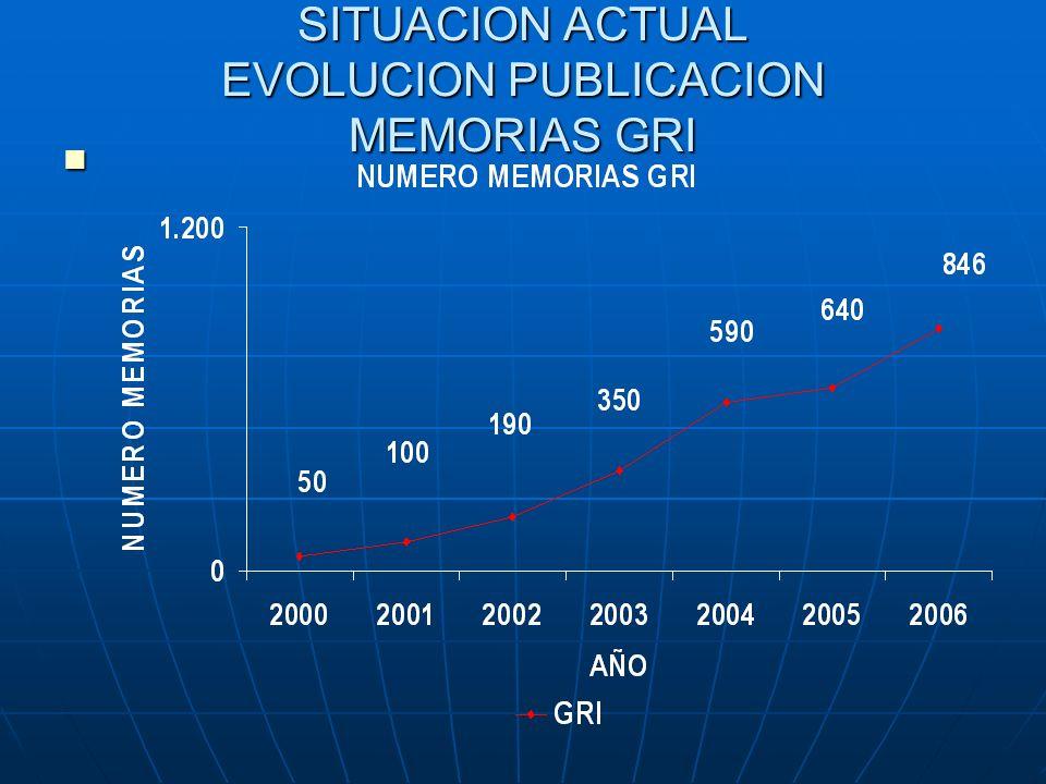 SITUACION ACTUAL EVOLUCION PUBLICACION MEMORIAS GRI SITUACION ACTUAL EVOLUCION PUBLICACION MEMORIAS GRI