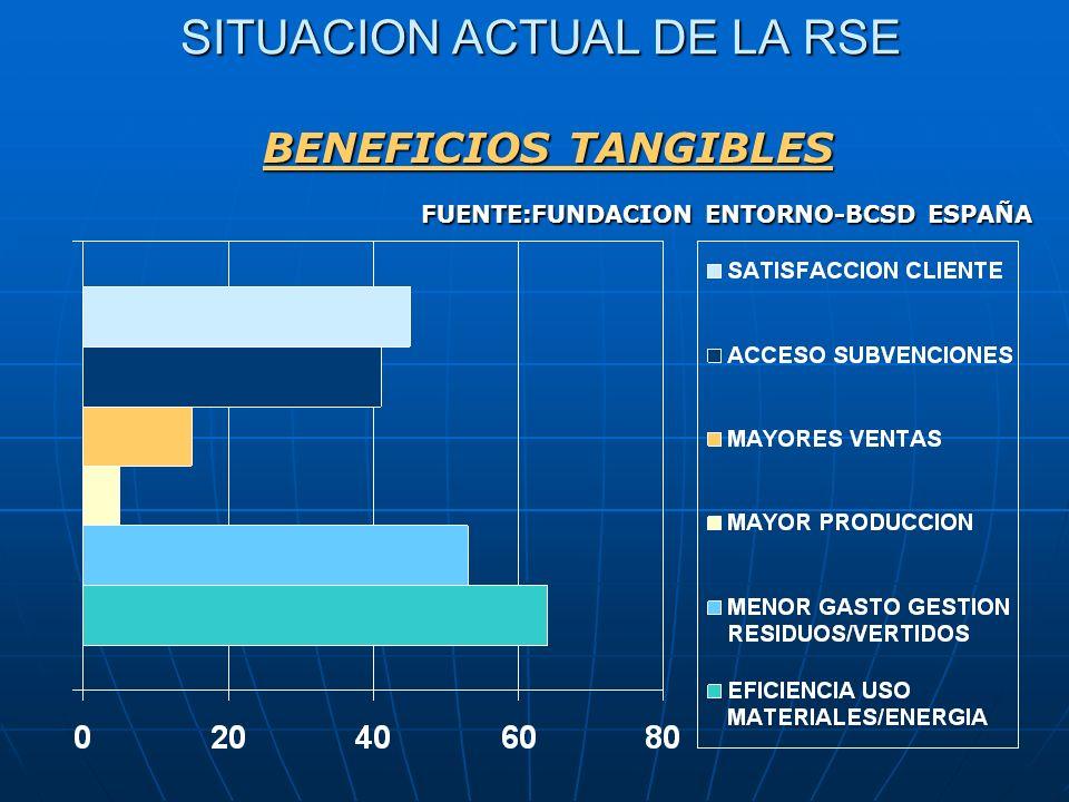 SITUACION ACTUAL DE LA RSE SITUACION ACTUAL DE LA RSE BENEFICIOS TANGIBLES FUENTE:FUNDACION ENTORNO-BCSD ESPAÑA