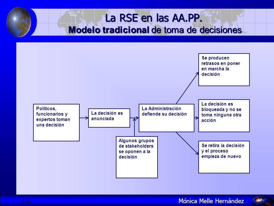 1- 22 Mónica Melle Hernández La RSE en las AA.PP. Modelo tradicional de toma de decisiones Políticos, funcionarios y expertos toman una decisión La de