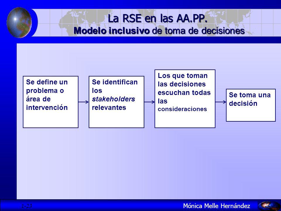 1- 23 Mónica Melle Hernández La RSE en las AA.PP. Modelo inclusivo de toma de decisiones Se define un problema o área de intervención Se identifican l