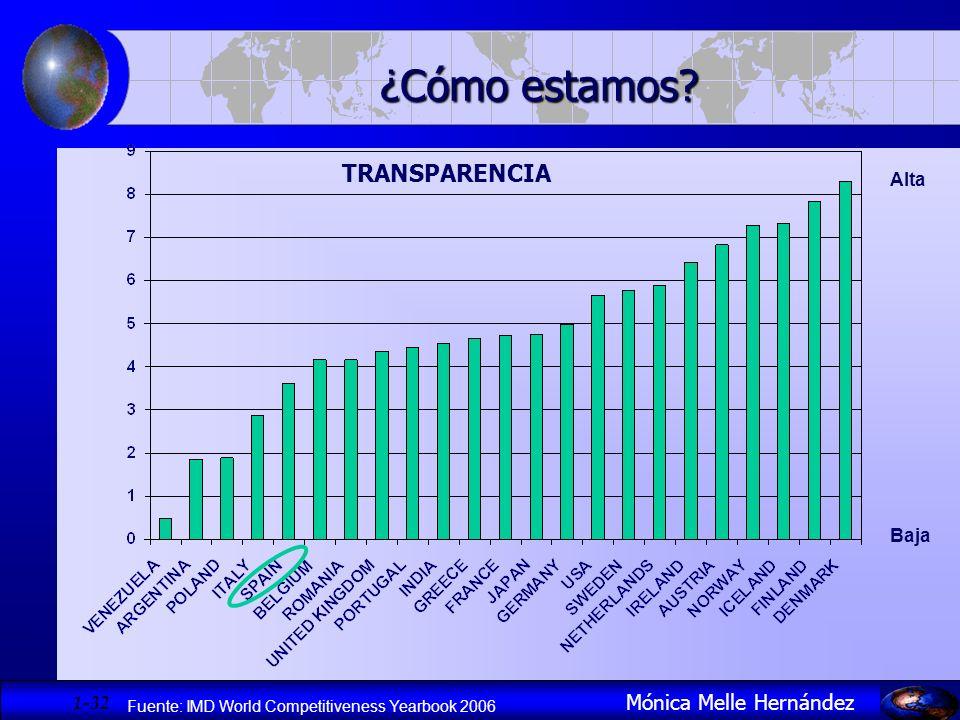1- 32 Mónica Melle Hernández ¿Cómo estamos? TRANSPARENCIA Fuente: IMD World Competitiveness Yearbook 2006 Alta Baja