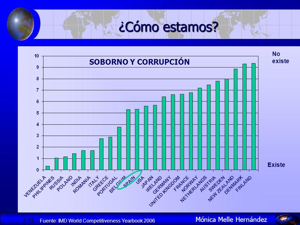 1- 34 Mónica Melle Hernández ¿Cómo estamos? SOBORNO Y CORRUPCIÓN Fuente: IMD World Competitiveness Yearbook 2006 No existe Existe
