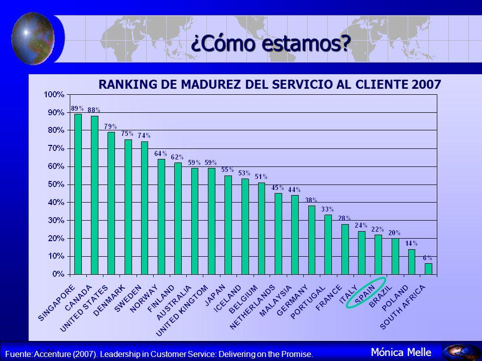 1- 36 Mónica Melle ¿Cómo estamos? RANKING DE MADUREZ DEL SERVICIO AL CLIENTE 2007 Fuente: Accenture (2007). Leadership in Customer Service: Delivering
