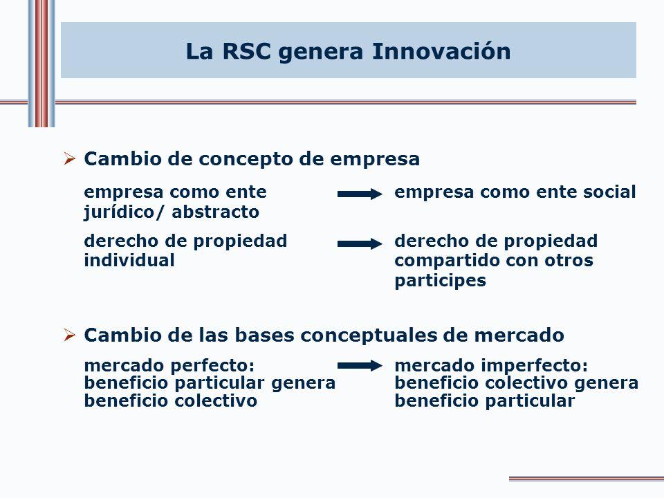 Cambio en el modelo de relaciones en la empresa contractuales explícitas contractuales implícitas agencia: propietario/entre todos los grupos de direc